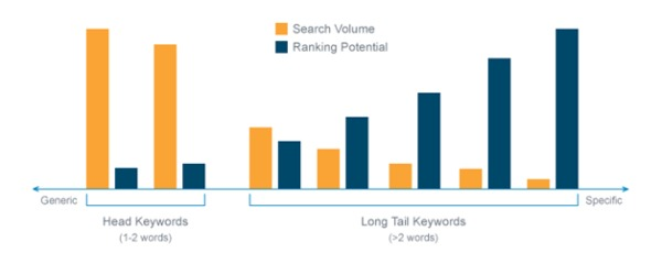 Keyword Research - Search Volume Ranking Potential