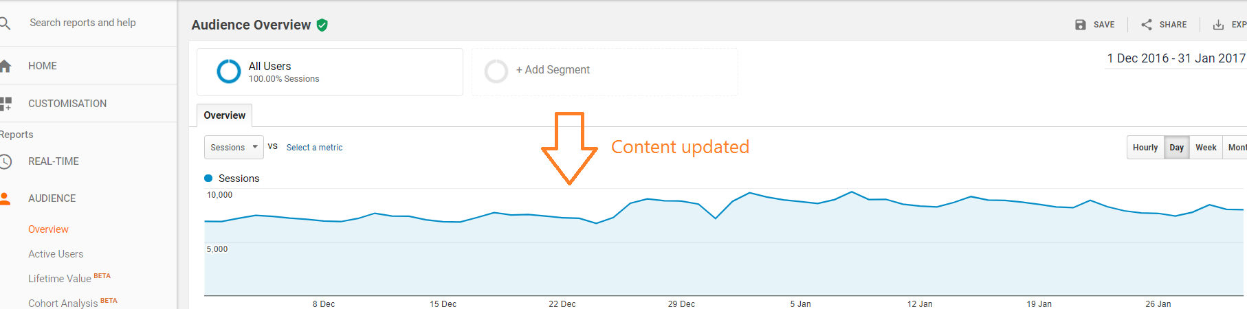 Refreshing Old Content - Organic Traffic Growth