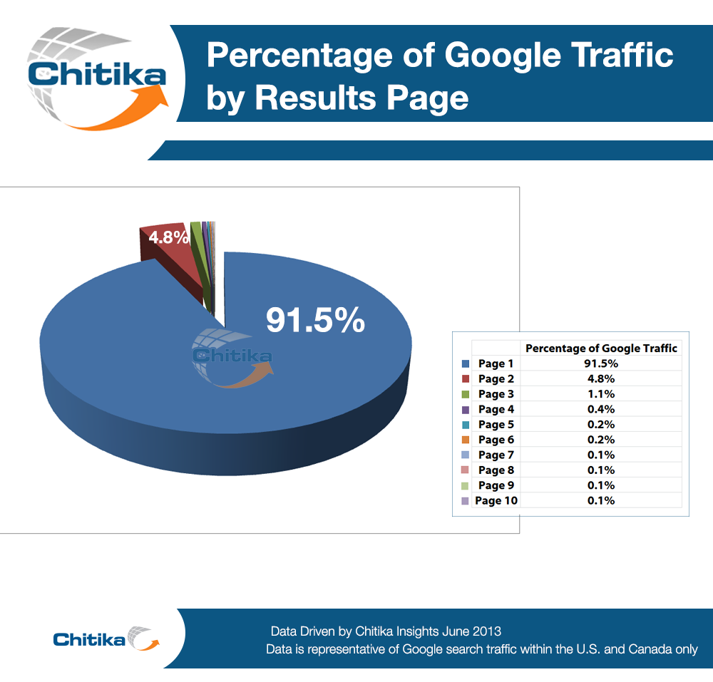 Refreshing Old Content - Page 1 Percentage Google Traffic