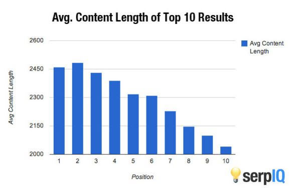 Refreshing Old Content - Serp IQ Content Length